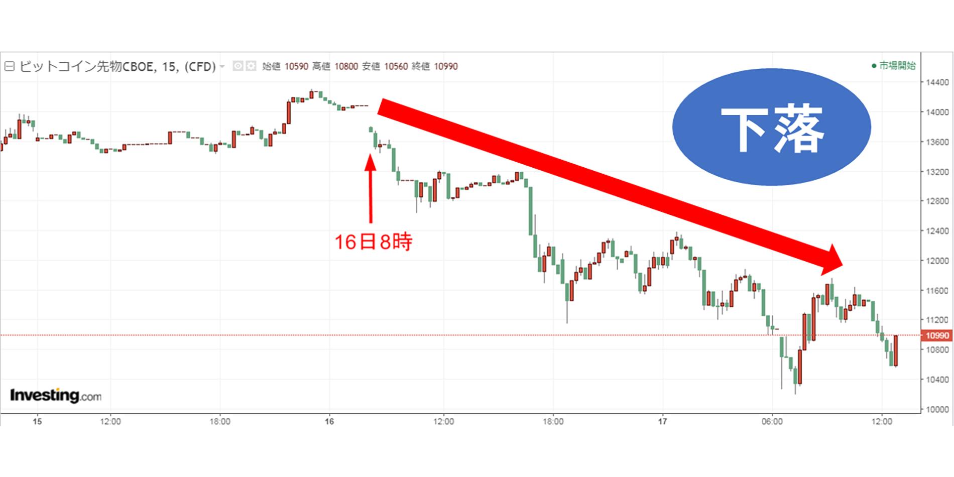 ビットコインチャート下落