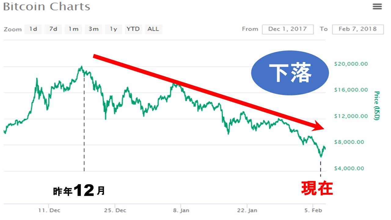 ビットコイン チャート 下落