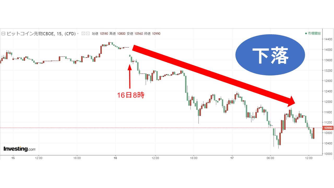 ビットコインチャート下落2