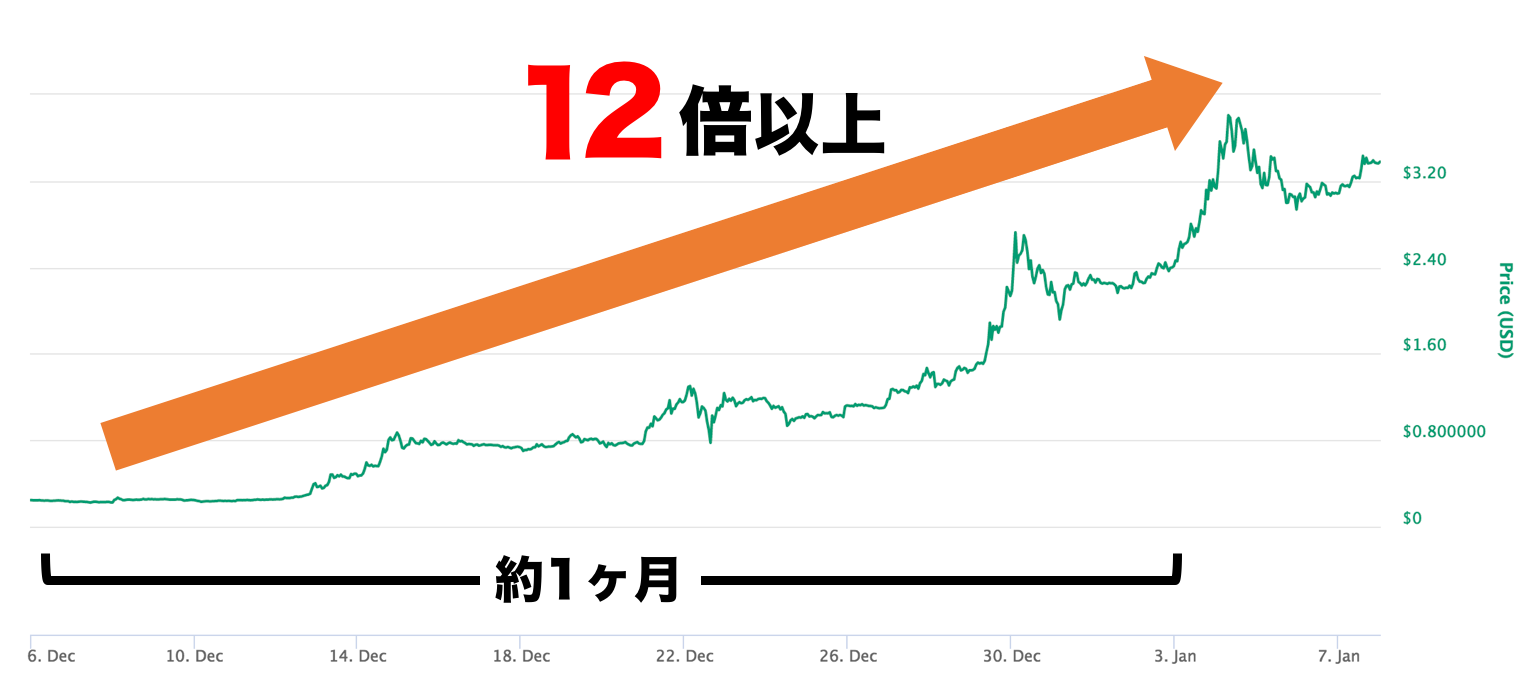 リップル チャート 高騰