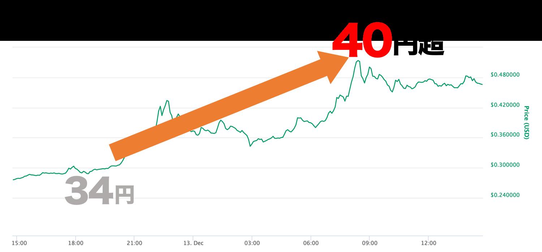 リップル チャート 上昇