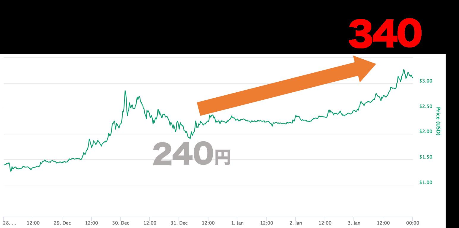 リップル チャート 上昇2