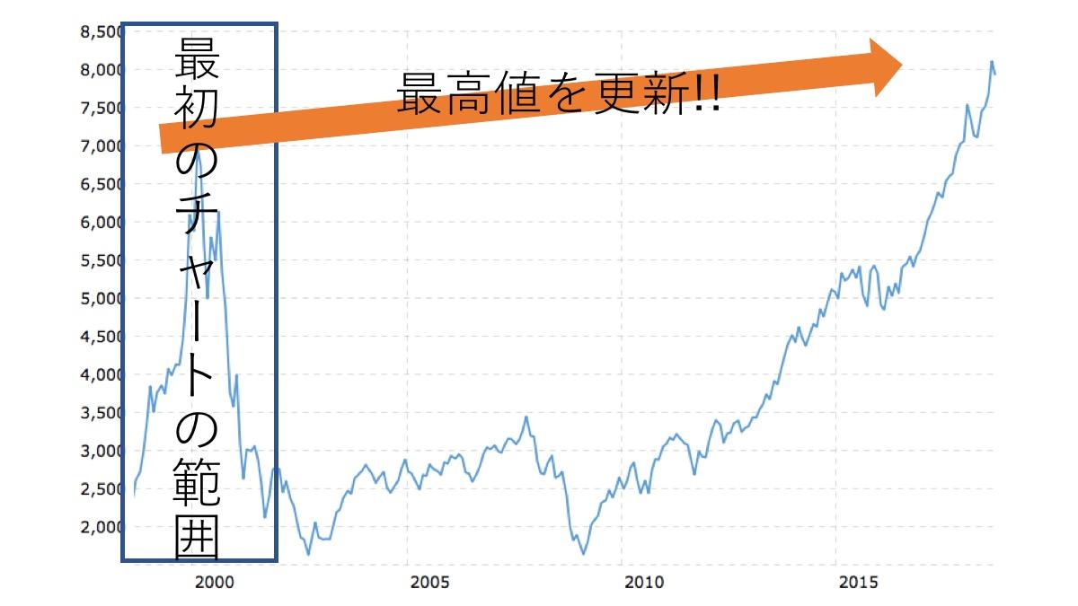 NASDAQ 20年 チャート